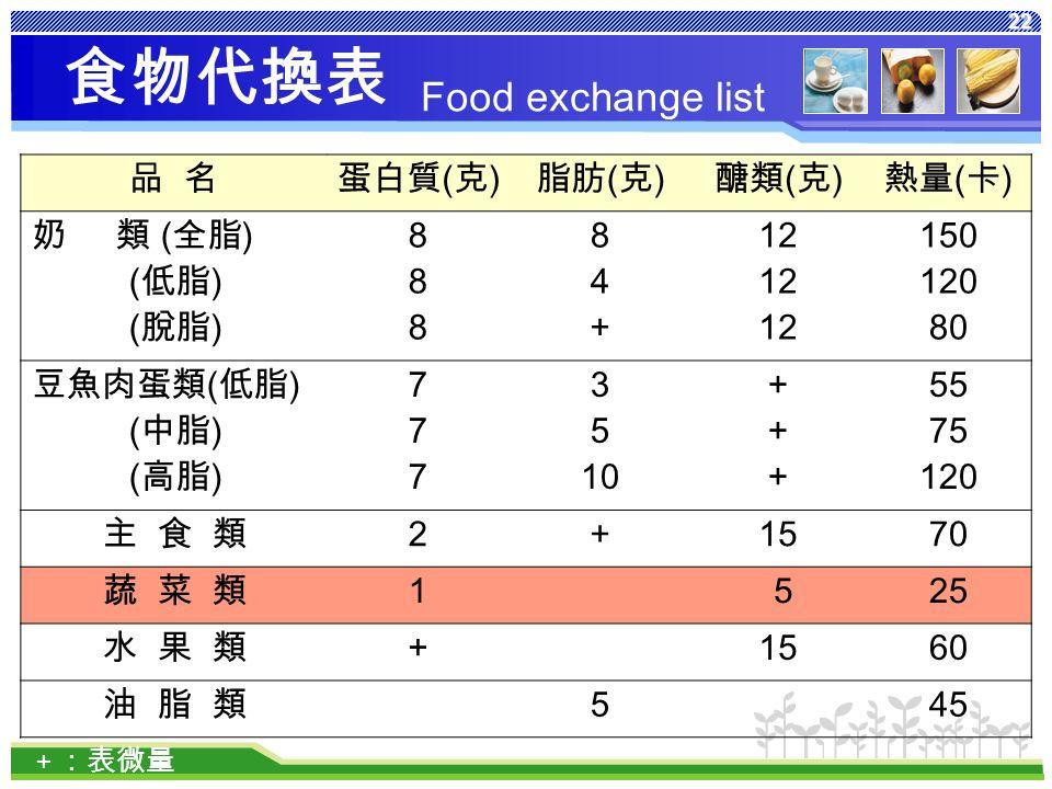 22 食物代換表 品 名蛋白質 ( 克 ) 脂肪 ( 克 ) 醣類 ( 克 ) 熱量 ( 卡 ) 奶 類 ( 全脂 ) ( 低脂 ) ( 脫脂 ) 888888 84+84+ 12 150 120 80 豆魚肉蛋類 ( 低脂 ) ( 中脂 ) ( 高脂 ) 777777 3 5 10 ++++++ 55 75 120 主 食 類 2 + 1570 蔬 菜 類 1 525 水 果 類+ 1560 油 脂 類 5 45 + :表微量 Food exchange list
