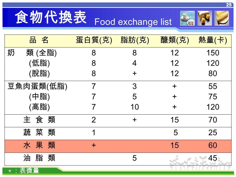 25 食物代換表 品 名蛋白質 ( 克 ) 脂肪 ( 克 ) 醣類 ( 克 ) 熱量 ( 卡 ) 奶 類 ( 全脂 ) ( 低脂 ) ( 脫脂 ) 888888 84+84+ 12 150 120 80 豆魚肉蛋類 ( 低脂 ) ( 中脂 ) ( 高脂 ) 777777 3 5 10 ++++++ 55 75 120 主 食 類 2 + 1570 蔬 菜 類 1 525 水 果 類+ 1560 油 脂 類 5 45 + :表微量 Food exchange list