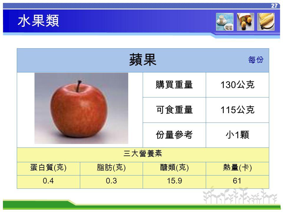 27 熱量 ( 卡 ) 醣類 ( 克 ) 脂肪 ( 克 ) 蛋白質 ( 克 ) 6115.90.30.4 三大營養素 小1顆小1顆份量參考 115 公克可食重量 130 公克購買重量 蘋果 每份 水果類