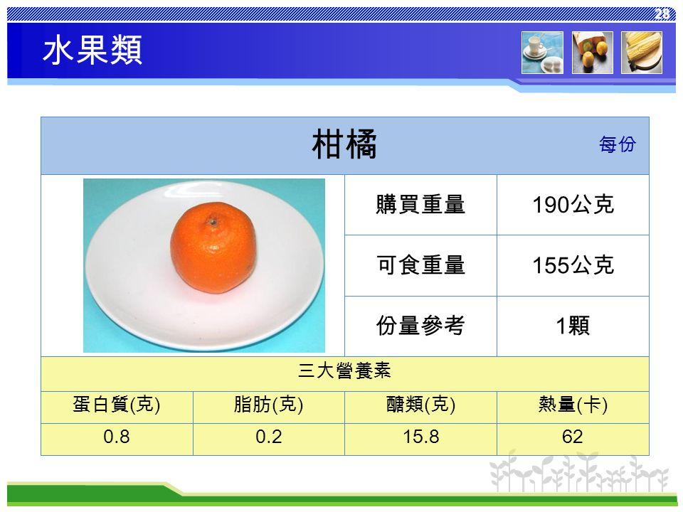 28 熱量 ( 卡 ) 醣類 ( 克 ) 脂肪 ( 克 ) 蛋白質 ( 克 ) 6215.80.20.8 三大營養素 1顆1顆份量參考 155 公克可食重量 190 公克購買重量 柑橘 每份 水果類