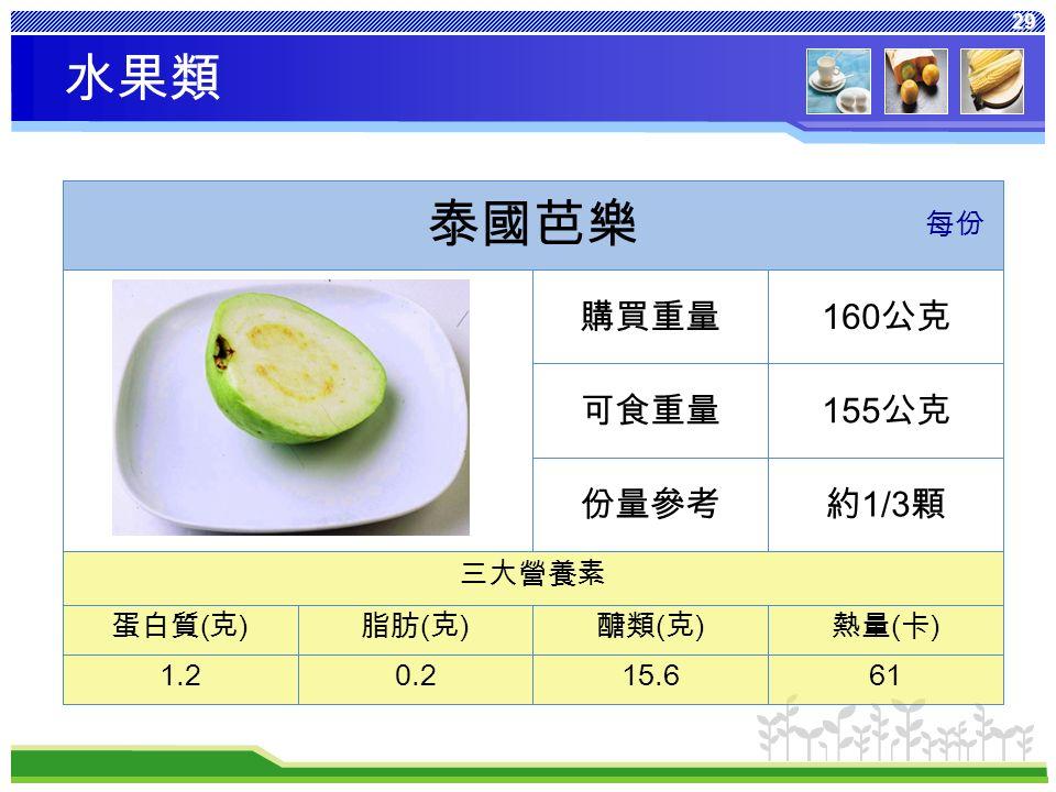 29 熱量 ( 卡 ) 醣類 ( 克 ) 脂肪 ( 克 ) 蛋白質 ( 克 ) 6115.60.21.2 三大營養素 約 1/3 顆份量參考 155 公克可食重量 160 公克購買重量 泰國芭樂 每份 水果類