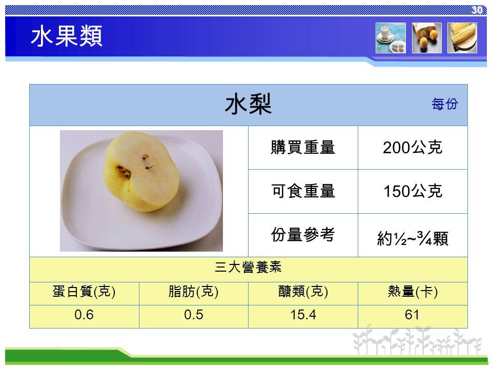 30 熱量 ( 卡 ) 醣類 ( 克 ) 脂肪 ( 克 ) 蛋白質 ( 克 ) 6115.40.50.6 三大營養素 約 ½~ ¾ 顆 份量參考 150 公克可食重量 200 公克購買重量 水梨 每份 水果類