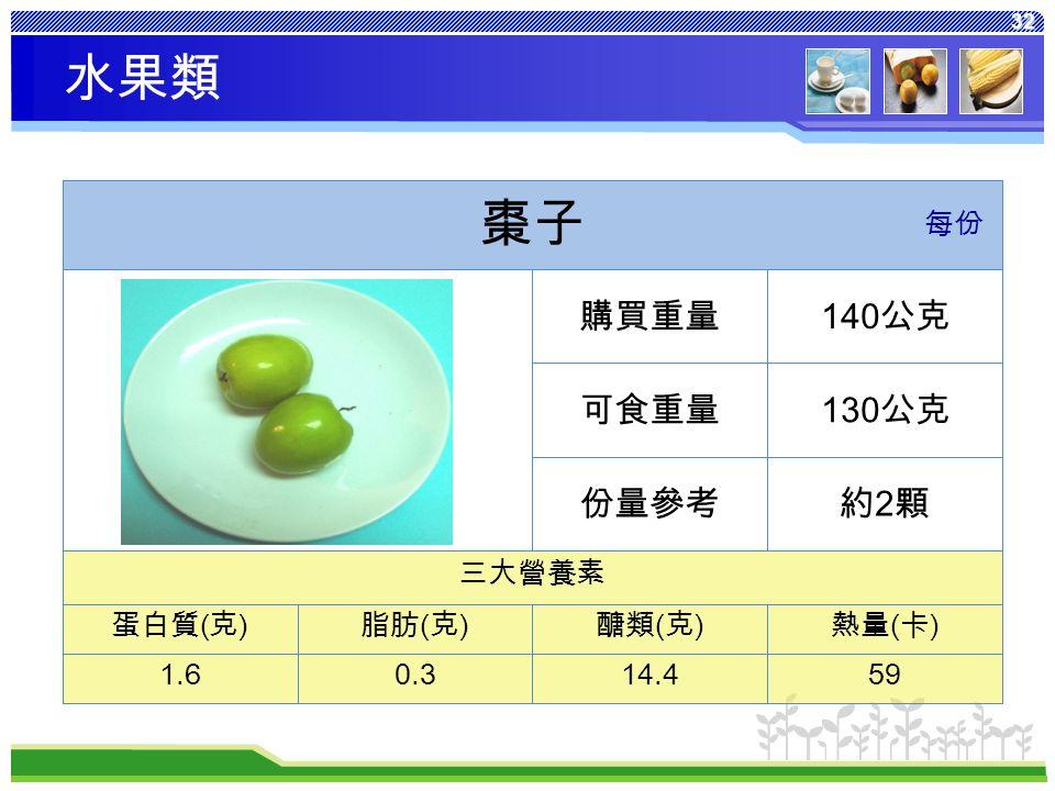 32 熱量 ( 卡 ) 醣類 ( 克 ) 脂肪 ( 克 ) 蛋白質 ( 克 ) 5914.40.31.6 三大營養素 約2顆約2顆份量參考 130 公克可食重量 140 公克購買重量 棗子 每份 水果類