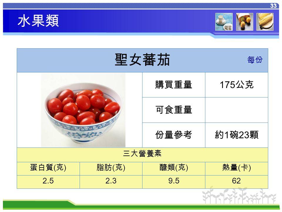 33 熱量 ( 卡 ) 醣類 ( 克 ) 脂肪 ( 克 ) 蛋白質 ( 克 ) 629.52.32.5 三大營養素 約 1 碗 23 顆份量參考 可食重量 175 公克購買重量 聖女蕃茄 每份 水果類
