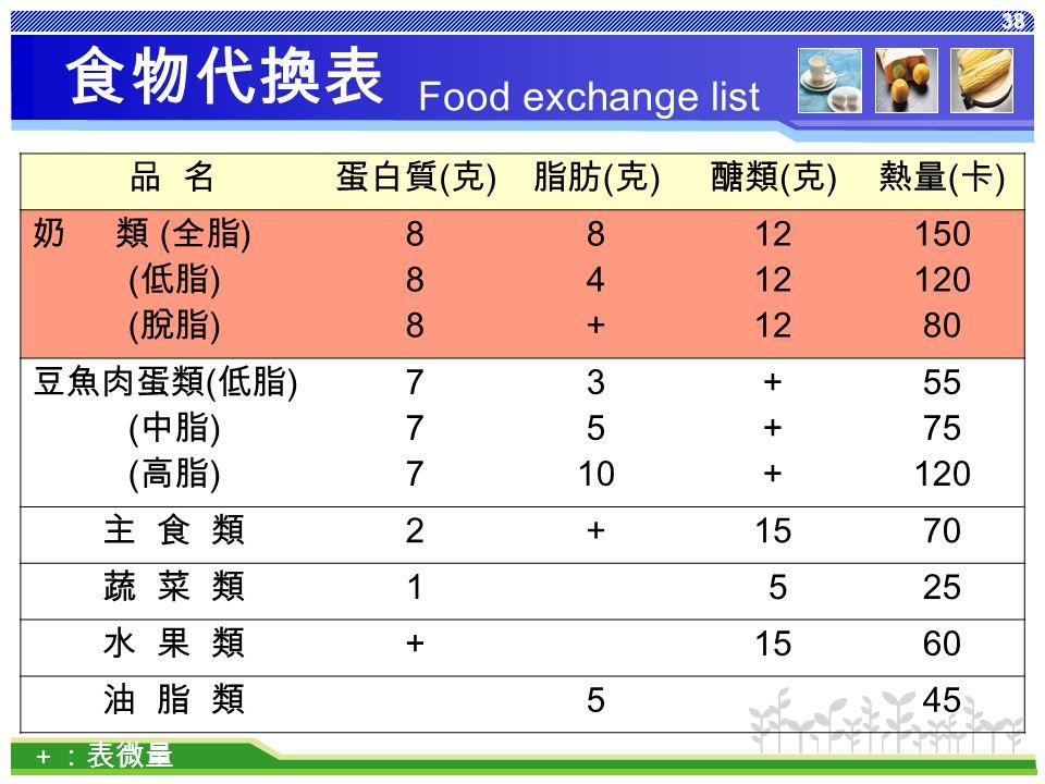 38 食物代換表 品 名蛋白質 ( 克 ) 脂肪 ( 克 ) 醣類 ( 克 ) 熱量 ( 卡 ) 奶 類 ( 全脂 ) ( 低脂 ) ( 脫脂 ) 888888 84+84+ 12 150 120 80 豆魚肉蛋類 ( 低脂 ) ( 中脂 ) ( 高脂 ) 777777 3 5 10 ++++++ 55 75 120 主 食 類 2 + 1570 蔬 菜 類 1 525 水 果 類+ 1560 油 脂 類 5 45 + :表微量 Food exchange list