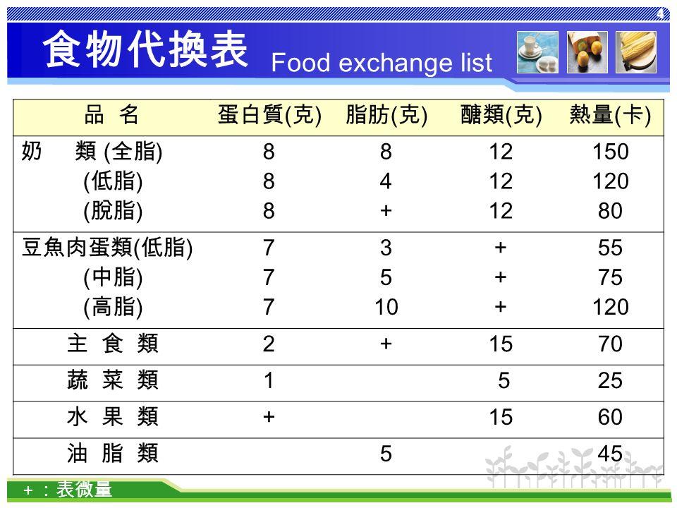 4 食物代換表 品 名蛋白質 ( 克 ) 脂肪 ( 克 ) 醣類 ( 克 ) 熱量 ( 卡 ) 奶 類 ( 全脂 ) ( 低脂 ) ( 脫脂 ) 888888 84+84+ 12 150 120 80 豆魚肉蛋類 ( 低脂 ) ( 中脂 ) ( 高脂 ) 777777 3 5 10 ++++++ 55 75 120 主 食 類 2 + 1570 蔬 菜 類 1 525 水 果 類+ 1560 油 脂 類 5 45 + :表微量 Food exchange list