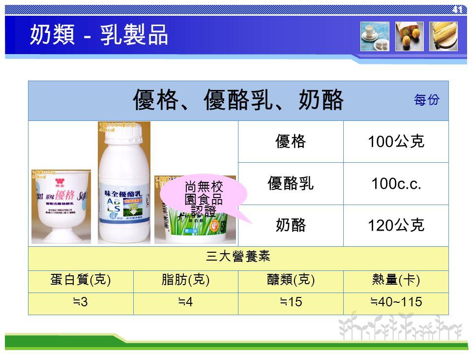41 熱量 ( 卡 ) 醣類 ( 克 ) 脂肪 ( 克 ) 蛋白質 ( 克 ) ≒ 40~115 ≒ 15 ≒4≒4 ≒3≒3 三大營養素 120 公克奶酪 100c.c.