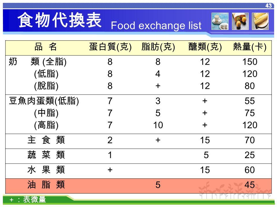 43 食物代換表 品 名蛋白質 ( 克 ) 脂肪 ( 克 ) 醣類 ( 克 ) 熱量 ( 卡 ) 奶 類 ( 全脂 ) ( 低脂 ) ( 脫脂 ) 888888 84+84+ 12 150 120 80 豆魚肉蛋類 ( 低脂 ) ( 中脂 ) ( 高脂 ) 777777 3 5 10 ++++++ 55 75 120 主 食 類 2 + 1570 蔬 菜 類 1 525 水 果 類+ 1560 油 脂 類 5 45 + :表微量 Food exchange list