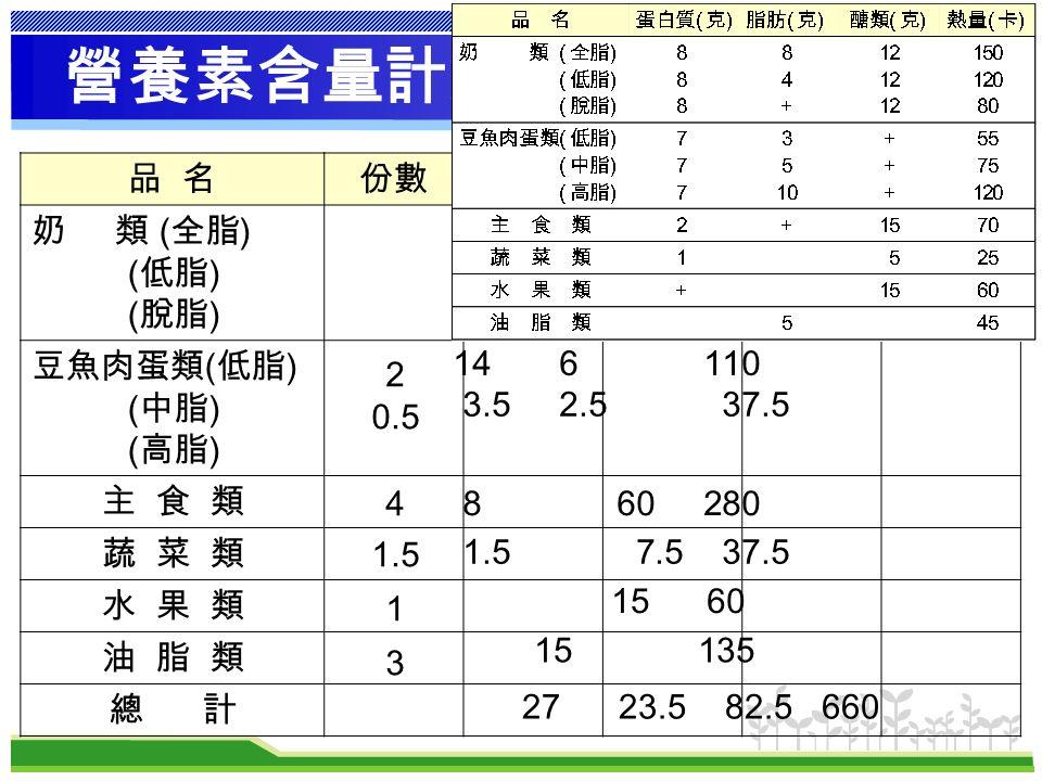 47 營養素含量計算 品 名份數蛋白質脂肪醣類熱量 奶 類 ( 全脂 ) ( 低脂 ) ( 脫脂 ) 豆魚肉蛋類 ( 低脂 ) ( 中脂 ) ( 高脂 ) 主 食 類 蔬 菜 類 水 果 類 油 脂 類 總 計 14 6 110 3.5 2.5 37.5 8 60 280 1.5 7.5 37.5 15 60 15 135 27 23.5 82.5 660 2 0.5 4 1.5 1 3