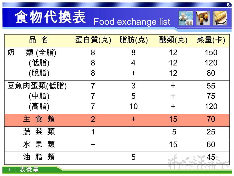 6 食物代換表 品 名蛋白質 ( 克 ) 脂肪 ( 克 ) 醣類 ( 克 ) 熱量 ( 卡 ) 奶 類 ( 全脂 ) ( 低脂 ) ( 脫脂 ) 888888 84+84+ 12 150 120 80 豆魚肉蛋類 ( 低脂 ) ( 中脂 ) ( 高脂 ) 777777 3 5 10 ++++++ 55 75 120 主 食 類 2 + 1570 蔬 菜 類 1 525 水 果 類+ 1560 油 脂 類 5 45 + :表微量 Food exchange list