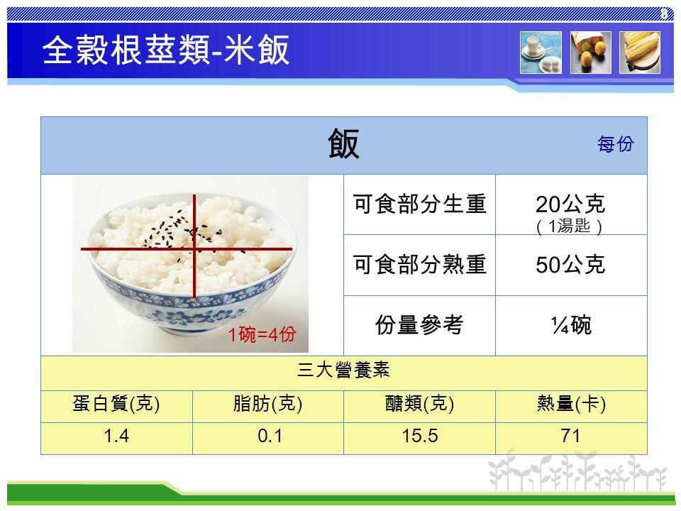 8 熱量 ( 卡 ) 醣類 ( 克 ) 脂肪 ( 克 ) 蛋白質 ( 克 ) 7115.5 0.11.4 三大營養素 ¼碗¼碗份量參考 50 公克可食部分熟重 20 公克可食部分生重 飯 每份 全穀根莖類 - 米飯 1 碗 =4 份 ( 1 湯匙)