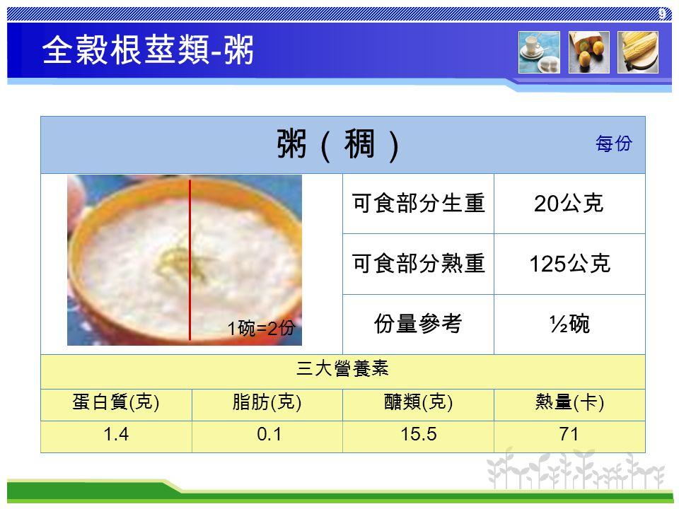 9 熱量 ( 卡 ) 醣類 ( 克 ) 脂肪 ( 克 ) 蛋白質 ( 克 ) 三大營養素 ½碗½碗份量參考 125 公克可食部分熟重 20 公克可食部分生重 粥(稠) 每份 全穀根莖類 - 粥 1 碗 =2 份 7115.5 0.11.4