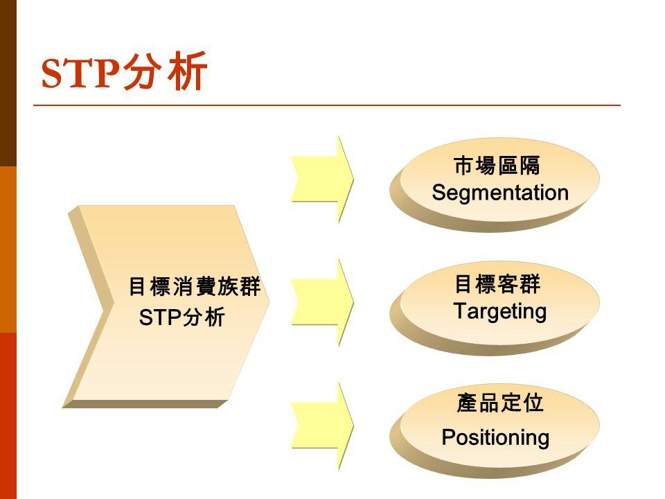 目標消費族群 STP 分析 市場區隔 Segmentation 目標客群 Targeting 產品定位 Positioning STP 分析