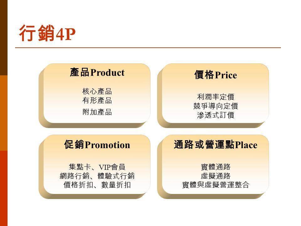 產品 Product 核心產品 有形產品 附加產品 價格 Price 利潤率定價 競爭導向定價 滲透式訂價 促銷 Promotion 集點卡、 VIP 會員 網路行銷、體驗式行銷 價格折扣、數量折扣 通路或營運點 Place 實體通路 虛擬通路 實體與虛擬營運整合 行銷 4P