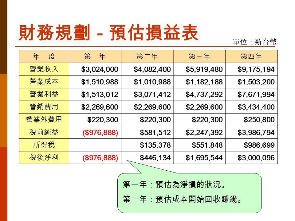 財務規劃-預估損益表 單位:新台幣 年 度第一年第二年第三年第四年 營業收入 $3,024,000$4,082,400$5,919,480$9,175,194 營業成本 $1,510,988$1,010,988$1,182,188$1,503,200 營業利益 $1,513,012$3,071,412$4,737,292$7,671,994 管銷費用 $2,269,600 $3,434,400 營業外費用 $220,300 $250,800 稅前純益 ($976,888)$581,512$2,247,392$3,986,794 所得稅 $135,378$551,848$986,699 稅後淨利 ($976,888)$446,134$1,695,544$3,000,096 第一年:預估為淨損的狀況。 第二年:預估成本開始回收賺錢。