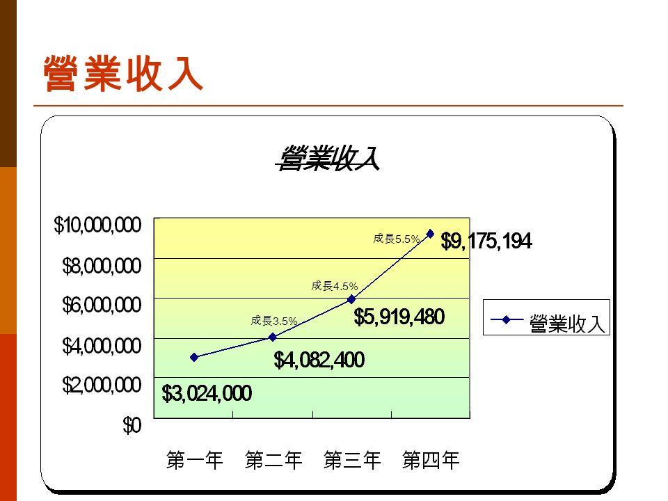 營業收入 成長 3.5% 成長 4.5% 成長 5.5%