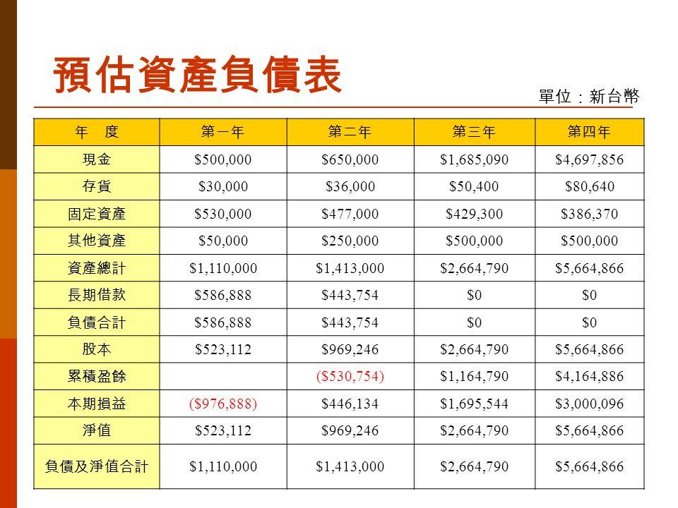 預估資產負債表 單位:新台幣 年 度第一年第二年第三年第四年 現金 $500,000$650,000$1,685,090$4,697,856 存貨 $30,000$36,000$50,400$80,640 固定資產 $530,000$477,000$429,300$386,370 其他資產 $50,000$250,000$500,000 資產總計 $1,110,000$1,413,000$2,664,790$5,664,866 長期借款 $586,888$443,754$0 負債合計 $586,888$443,754$0 股本 $523,112$969,246$2,664,790$5,664,866 累積盈餘 ($530,754)$1,164,790$4,164,886 本期損益 ($976,888)$446,134$1,695,544$3,000,096 淨值 $523,112$969,246$2,664,790$5,664,866 負債及淨值合計 $1,110,000$1,413,000$2,664,790$5,664,866