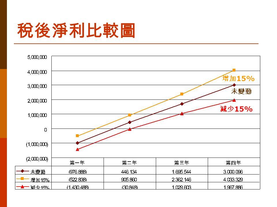 稅後淨利比較圖 未變動 增加 15% 減少 15%
