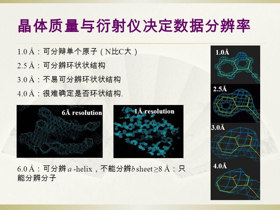 晶体质量与衍射仪决定数据分辨率 1.0 Å :可分辩单个原子( N 比 C 大) 2.5 Å :可分辨环状状结构 3.0 Å :不易可分辨环状状结构 4.0 Å :很难确定是否环状结构.