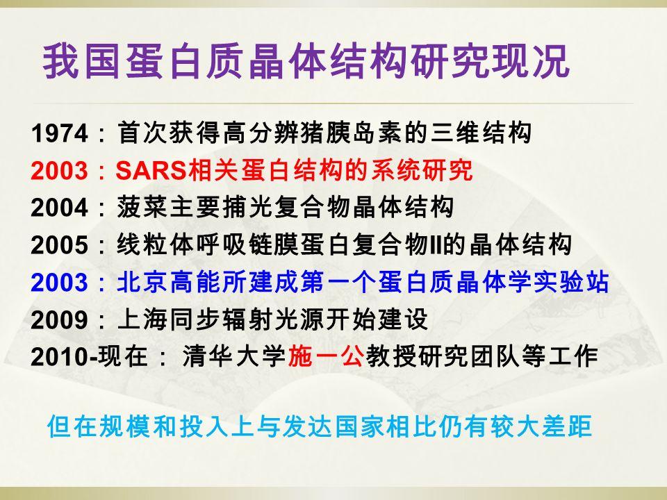 我国蛋白质晶体结构研究现况 1974 :首次获得高分辨猪胰岛素的三维结构 2003 : SARS 相关蛋白结构的系统研究 2004 :菠菜主要捕光复合物晶体结构 2005 :线粒体呼吸链膜蛋白复合物 II 的晶体结构 2003 :北京高能所建成第一个蛋白质晶体学实验站 2009 :上海同步辐射光源开始建设 2010- 现在: 清华大学施一公教授研究团队等工作 但在规模和投入上与发达国家相比仍有较大差距