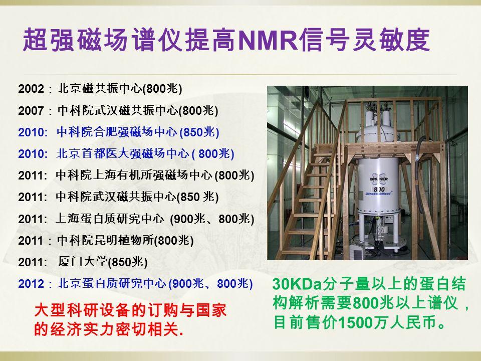超强磁场谱仪提高 NMR 信号灵敏度 2002 :北京磁共振中心 (800 兆 ) 2007 :中科院武汉磁共振中心 (800 兆 ) 2010: 中科院合肥强磁场中心 (850 兆 ) 2010: 北京首都医大强磁场中心 ( 800 兆 ) 2011: 中科院上海有机所强磁场中心 (800 兆 ) 2011: 中科院武汉磁共振中心 (850 兆 ) 2011: 上海蛋白质研究中心 (900 兆、 800 兆 ) 2011 :中科院昆明植物所 (800 兆 ) 2011: 厦门大学 (850 兆 ) 2012 :北京蛋白质研究中心 (900 兆、 800 兆 ) 大型科研设备的订购与国家 的经济实力密切相关.