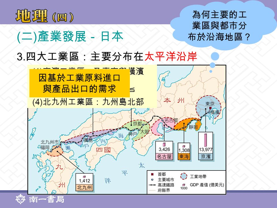 ( 二 ) 產業發展-日本 3.