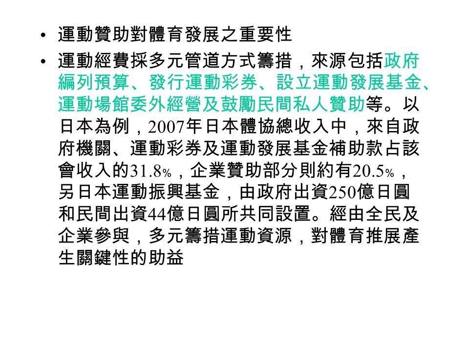 運動贊助對體育發展之重要性 運動經費採多元管道方式籌措,來源包括政府 編列預算、發行運動彩券、設立運動發展基金、 運動場館委外經營及鼓勵民間私人贊助等。以 日本為例, 2007 年日本體協總收入中,來自政 府機關、運動彩券及運動發展基金補助款占該 會收入的 31.8 ﹪,企業贊助部分則約有 20.5 ﹪, 另日本運動振興基金,由政府出資 250 億日圓 和民間出資 44 億日圓所共同設置。經由全民及 企業參與,多元籌措運動資源,對體育推展產 生關鍵性的助益