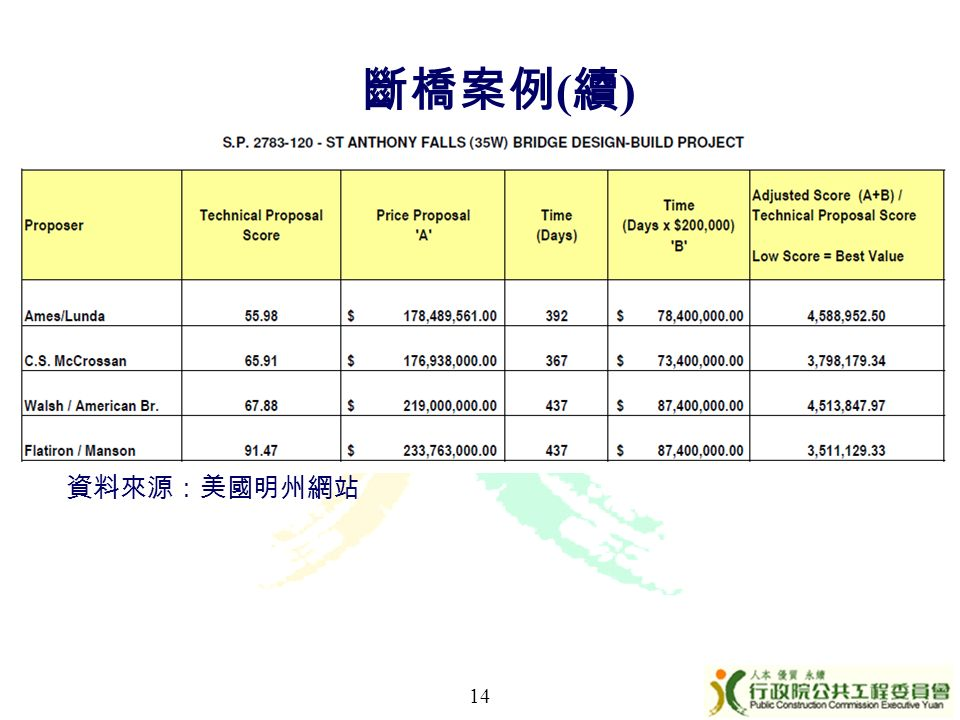 14 斷橋案例 ( 續 ) 資料來源:美國明州網站