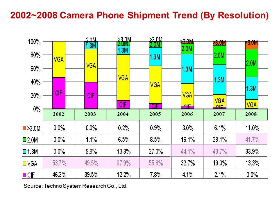 ~2008 Camera Phone Shipment Trend (By Resolution) Source: Techno System Research Co., Ltd.
