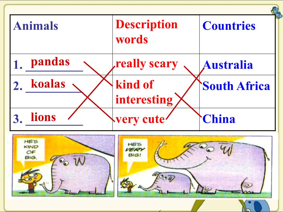 Animals Description words Countries 1. _________ really scary Australia 2.
