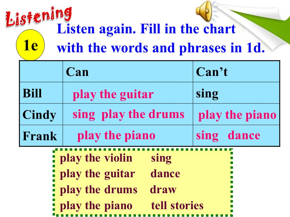 Listen again. Fill in the chart with the words and phrases in 1d.