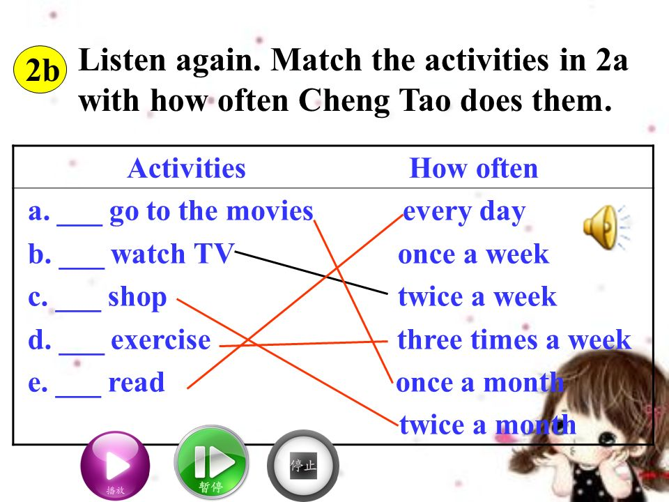 2b Listen again. Match the activities in 2a with how often Cheng Tao does them.