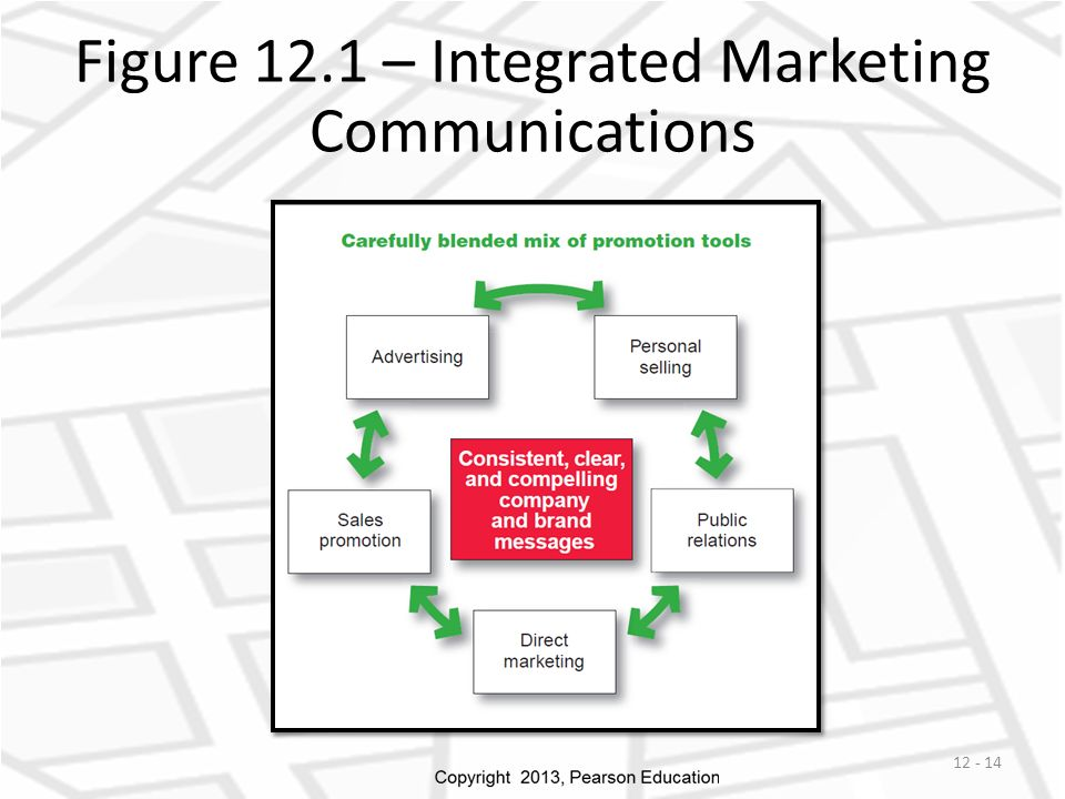 Figure 12.1 – Integrated Marketing Communications