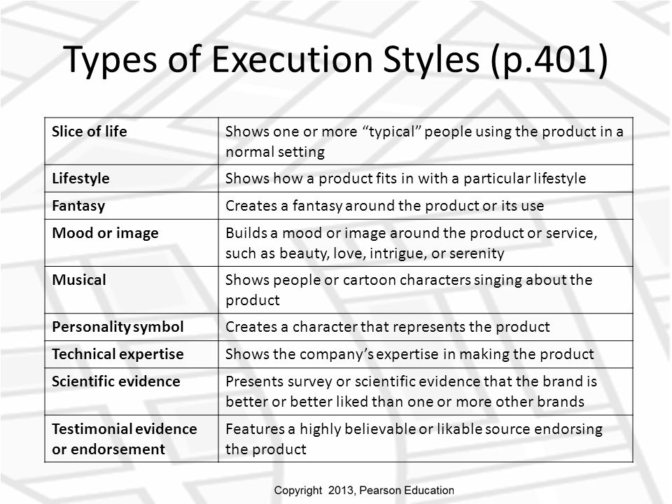 Types of Execution Styles (p.401) Slice of lifeShows one or more typical people using the product in a normal setting LifestyleShows how a product fits in with a particular lifestyle FantasyCreates a fantasy around the product or its use Mood or imageBuilds a mood or image around the product or service, such as beauty, love, intrigue, or serenity MusicalShows people or cartoon characters singing about the product Personality symbolCreates a character that represents the product Technical expertiseShows the company's expertise in making the product Scientific evidencePresents survey or scientific evidence that the brand is better or better liked than one or more other brands Testimonial evidence or endorsement Features a highly believable or likable source endorsing the product