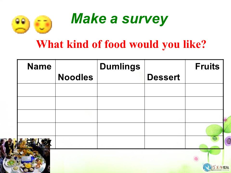 Make a survey What kind of food would you like Name Noodles Dumlings Dessert Fruits 总人数