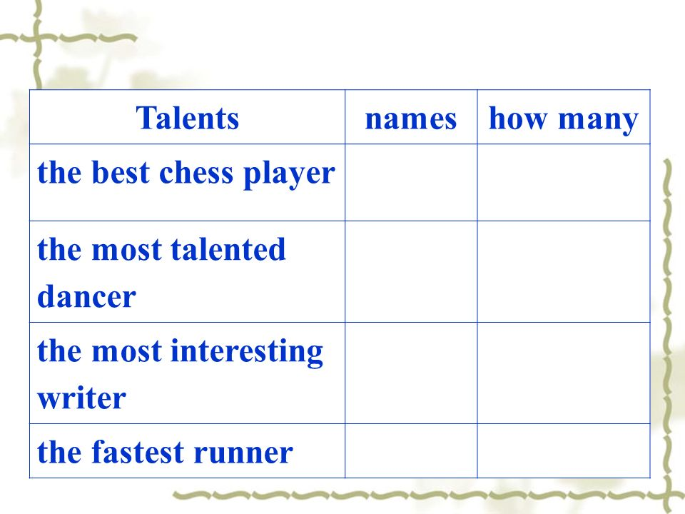 Talentsnameshow many the best chess player the most talented dancer the most interesting writer the fastest runner