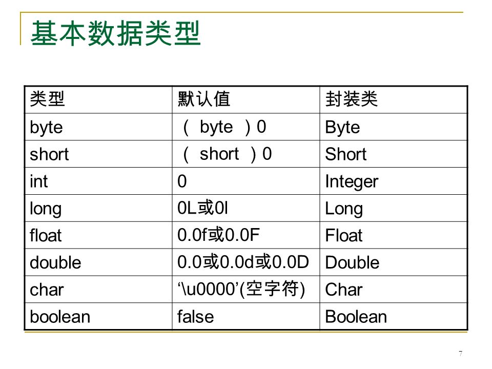基本数据类型 类型默认值封装类 byte ( byte ) 0 Byte short ( short ) 0 Short int0Integer long 0L 或 0l Long float 0.0f 或 0.0F Float double 0.0 或 0.0d 或 0.0D Double char '\u0000'( 空字符 ) Char booleanfalseBoolean 7