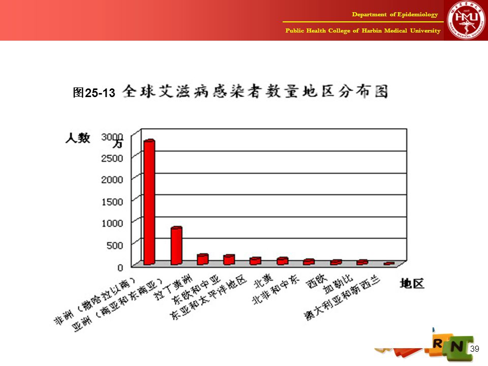 Department of Epidemiology Public Health College of Harbin Medical University 39 图 25-13