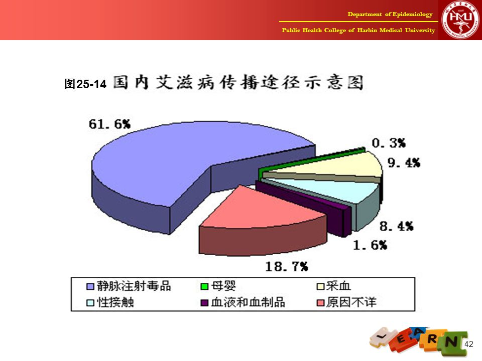 Department of Epidemiology Public Health College of Harbin Medical University 42 图 25-14