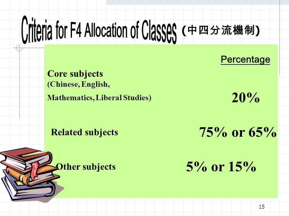 15 Percentage Core subjects (Chinese, English, Mathematics, Liberal Studies) 20% Related subjects 75% or 65% Other subjects 5% or 15% ( 中四分流機制 )