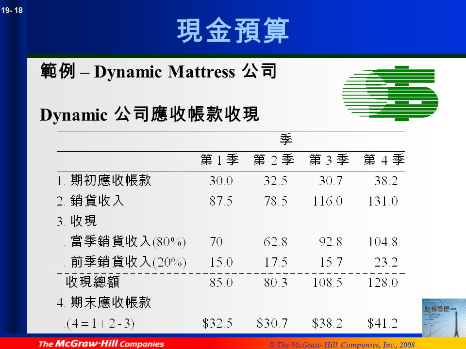 © The McGraw-Hill Companies, Inc., 2008 現金預算 範例 – Dynamic Mattress 公司 Dynamic 公司應收帳款收現