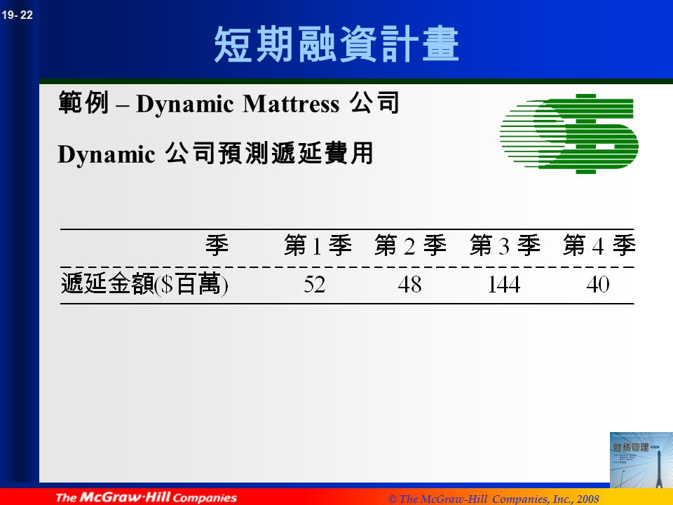 © The McGraw-Hill Companies, Inc., 2008 短期融資計畫 範例 – Dynamic Mattress 公司 Dynamic 公司預測遞延費用