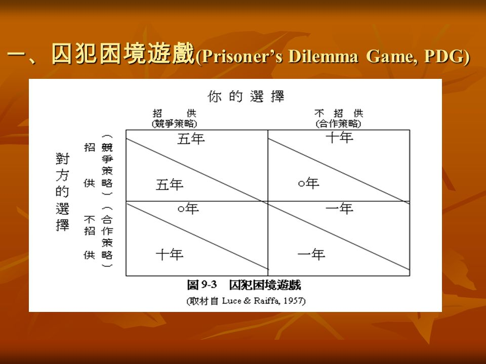 一、 囚犯困境遊戲 (Prisoner's Dilemma Game, PDG)