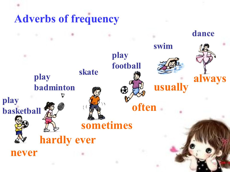 Adverbs of frequency never hardly ever sometimes often usually always play basketball play badminton skate dance swim play football